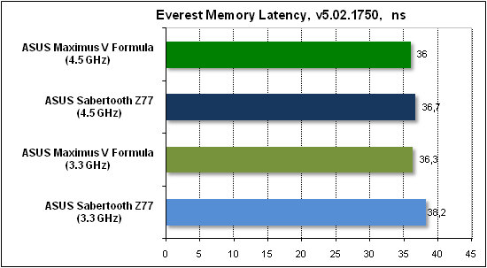 Тест производительности Everest2