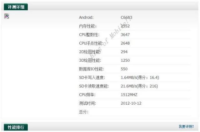 В бенчмарке засветился ещё один смартфон Sony C660X «Yuga»