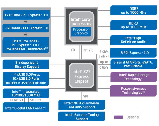 Чипсет Intel Z77