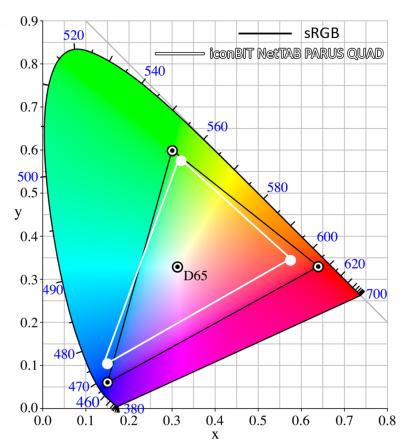 Цветовой охват дисплея планшета iconBIT NetTAB PARUS QUAD (белый треугольник) в сравнении с цветовой палитрой sRGB (черный треугольник)
