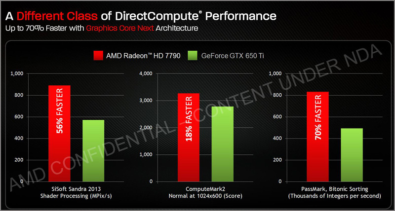 Performance HD 7790