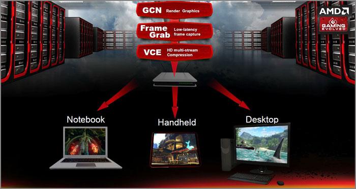 AMD Radeon Sky Series GPUs
