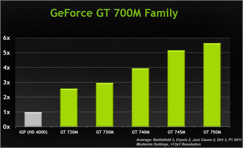 Скачать драйвера на видеокарту nvidia gt 740m