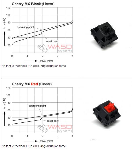 Сравнение усилий нажатия для клавиш Cherry MX Black и Cherry MX Red