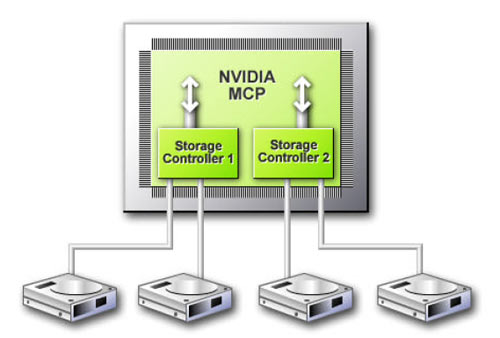 Nvidia nforce4 networking controller скачать драйвер, office suite скачать