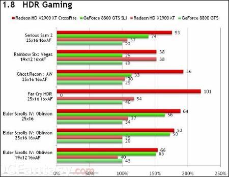Radeon HD 2900 XT's tests