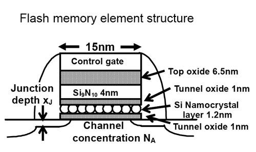 Структура микросхем флэш-памяти получила обозначение SONOS (Silicon Oxide Nitride Oxide Semiconductor)...