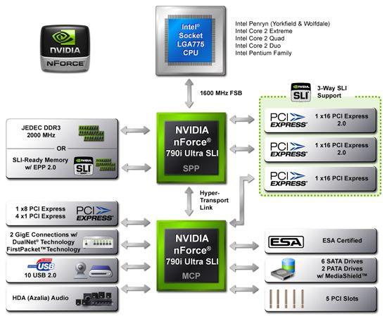 Блок-схема nForce 790i