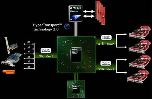 AMD 790FX схема