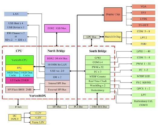 System Block Diagram.  Features.