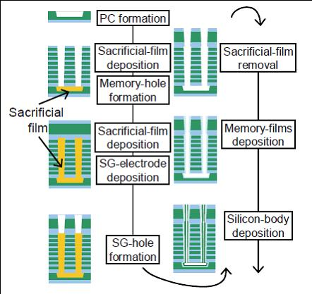Создан чип многослойной