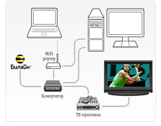 Подключение IPTV без доступа в