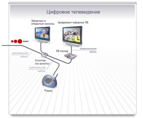 Подключение цифрового ТВ по