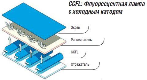 принципа работы ЖК-дисплея