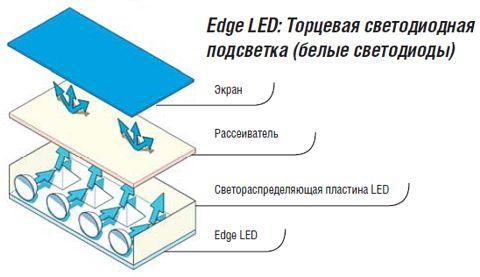 Заменим люминесцентные лампы