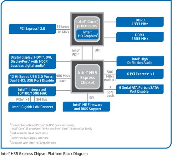 Чипсет Intel H55 состоит лишь
