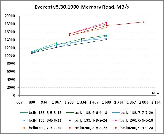 тест производительности оперативной памяти