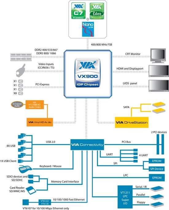 VX900 обладает отличными