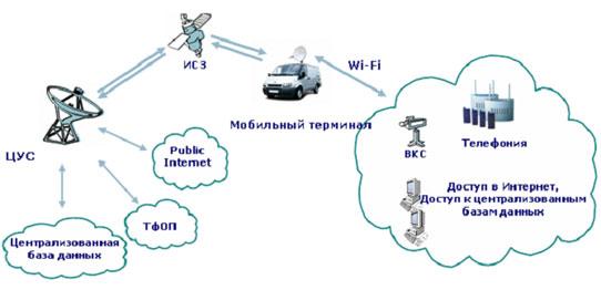 Схема работы мобильного узла
