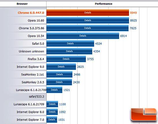 браузеры для интернета самый быстрый