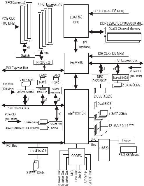 блок-схема платы Gigabyte