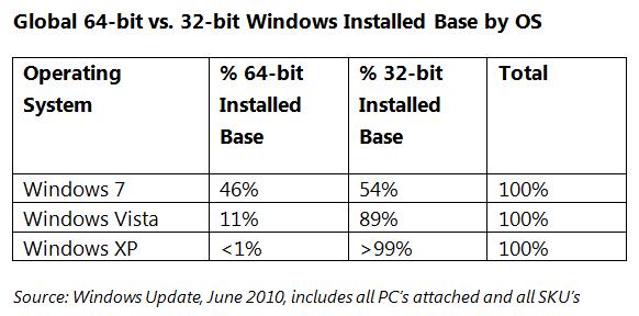 Чем отличается 32 бит от 64 бит
