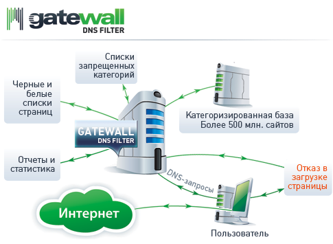 GateWall DNS Filter.