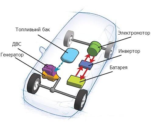 вида гибридных автомобилей