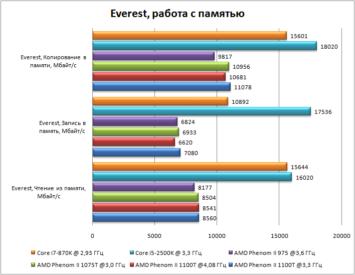 тест скорости процессора - фото 5