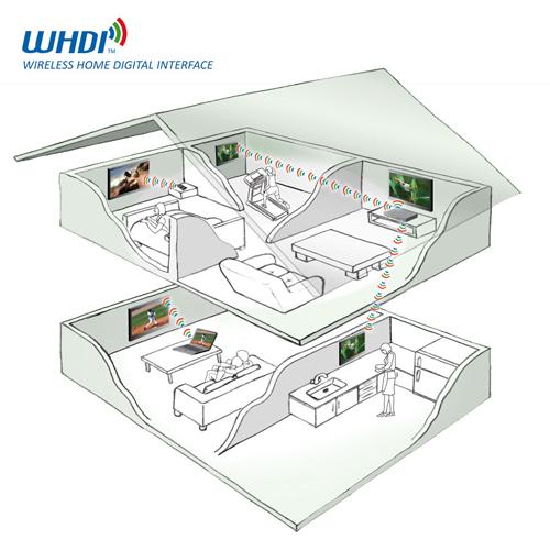 Схема работы WHDI-технологии