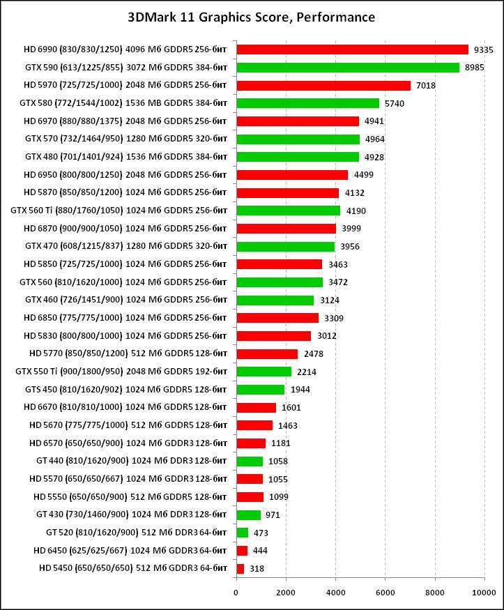 график производительности видеокарт Nvidia - фото 11