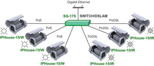 подключить IP-видеокамеры