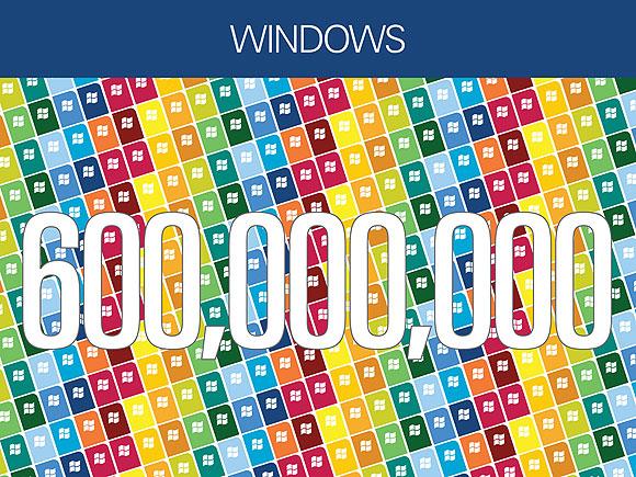 Windows за месяцев продано более млн лицензий