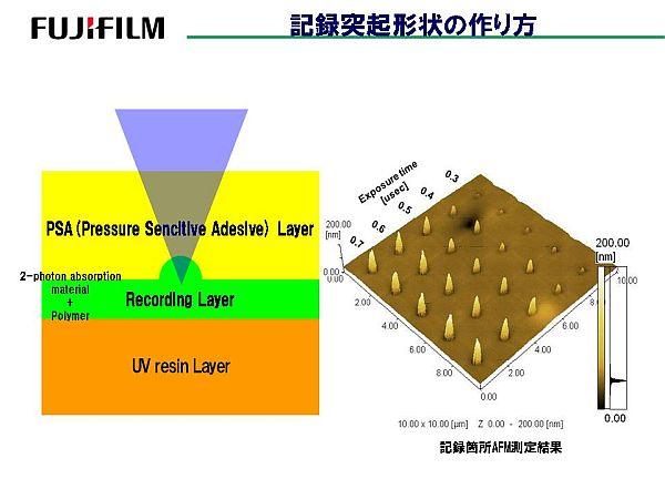 исследование рынок оптических носителей информации: