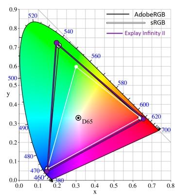 Цветовой охват дисплея смартфона Explay Infinity II (фиолетовый треугольник) в сравнении с цветовой палитрой sRGB (белый треугольник) и цветовой палитрой Adobe RGB (черный треугольник)