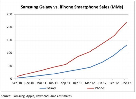 Глобальные продажи apple iphone превышают