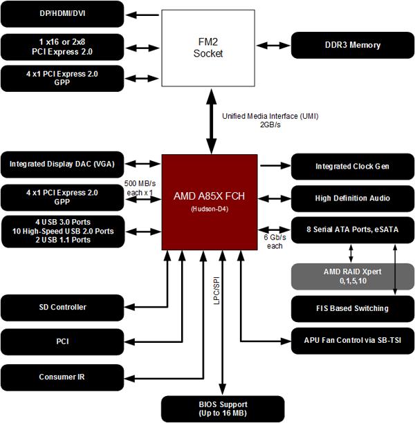 Чипсет AMD A85X