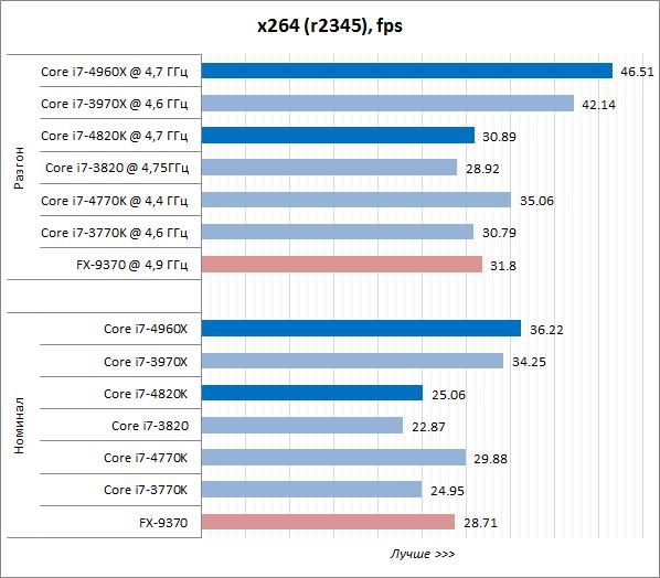 Рейтинг arm процессоров сравнение мобильных процессоров