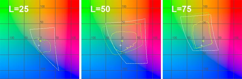 График цветового охвата принтера в координатах ab при L=25, L=50, L=75