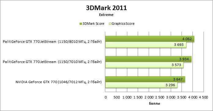 какой параметр видеокарты влияет на скорость майнинга