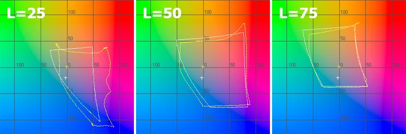 График цветового охвата сканера в координатах ab при L=25, L=50, L=75