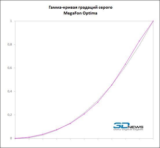 Обзор самых бюджетных смартфонов MegaFon Optima и Login 2: дешевизна - не порок / Сотовая связь
