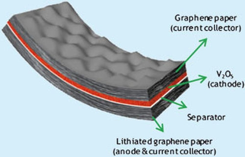 Графеновые батареи