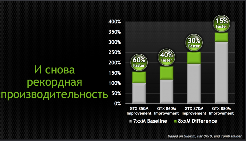 NVIDIA GeForce 700M and 800M series performance comparison