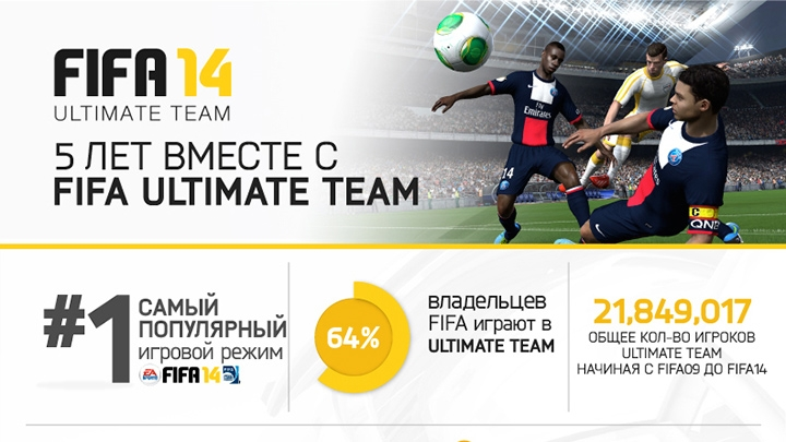 ea fifa ultimate team infographic 720 EA подготовила инфографику в честь пятилетия режима FIFA Ultimate Team