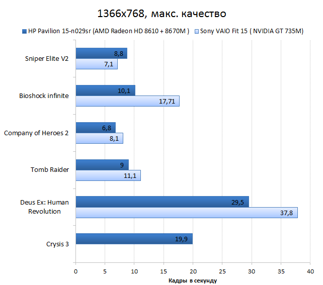 HP Pavilion 15-n029sr vs. Sont VAIO Fit 15 graphics performance test: games, maximum quality
