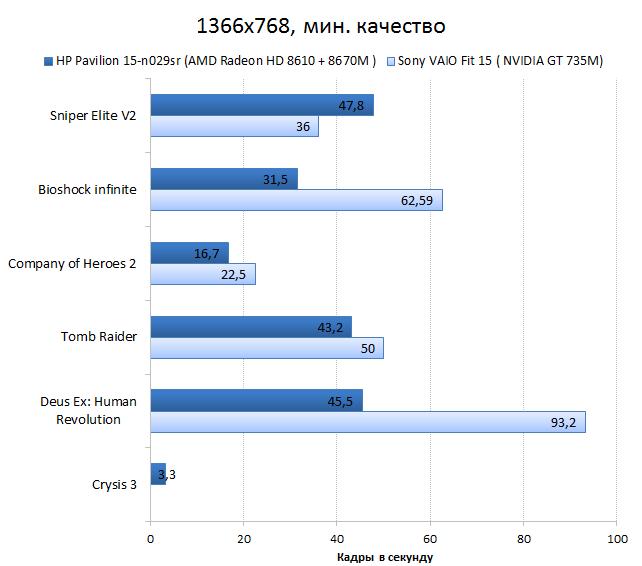 HP Pavilion 15-n029sr vs. Sont VAIO Fit 15 graphics performance test: games, minimum quality