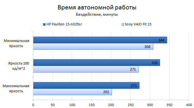 HP Pavilion 15-n029sr battery test: idle mode