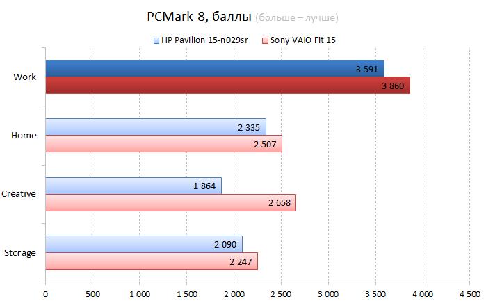 HP Pavilion 15-n029sr vs. Sont VAIO Fit 15 CPU performance test: PCMark 8