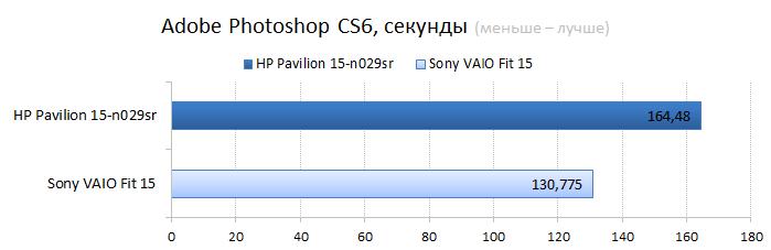 HP Pavilion 15-n029sr vs. Sont VAIO Fit 15 CPU performance test: Adobe Photoshop
